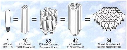 مقایسه نورهای تولید شده